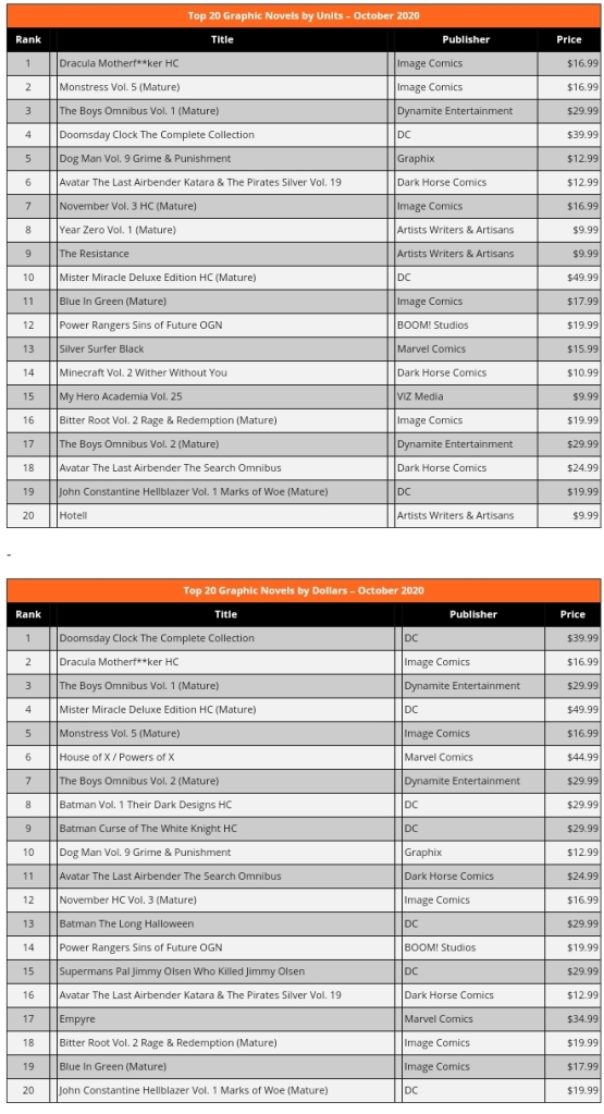 ICv2 October Top 20 Graphic Novels List Graphs