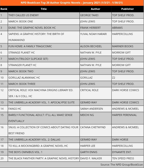 January 2021 Top 20 Author Graphic Novel Bookscan Chart
