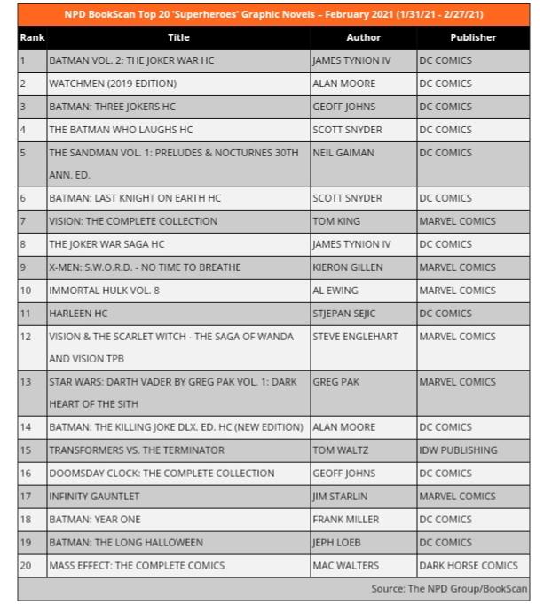 NPD Bookscan Chart February 2021: Superheroes